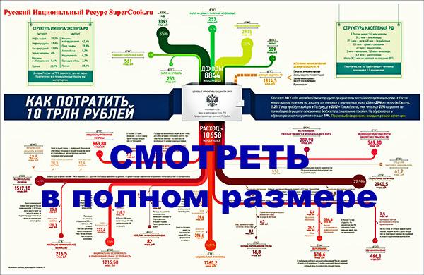 Россия в цифрах и фактах. Российский бюджет-2012 ...