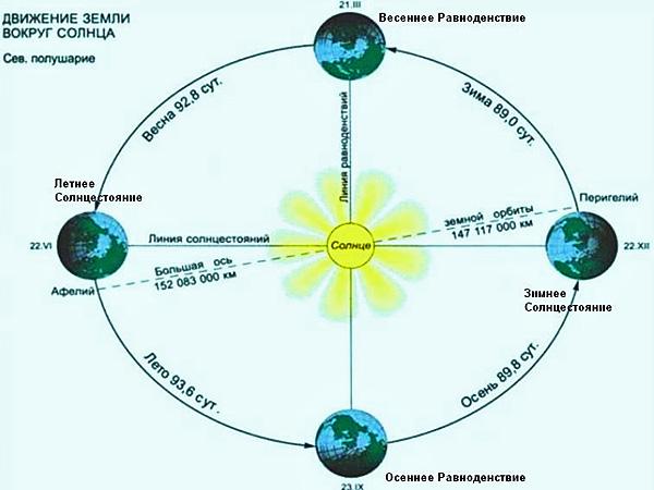 Т.к. ось вращения Земли наклонена...  Современные схемы солнечных праздников.  Солнечный календарь друидов/волхвов...