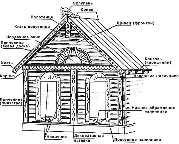 схемы старинных подзоров.