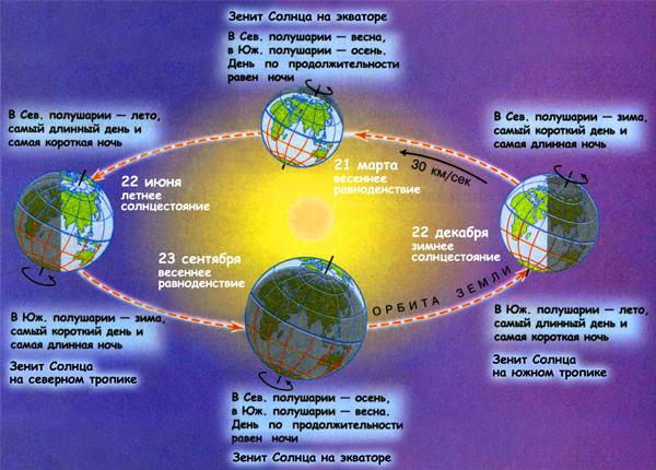 Современные схемы солнечных