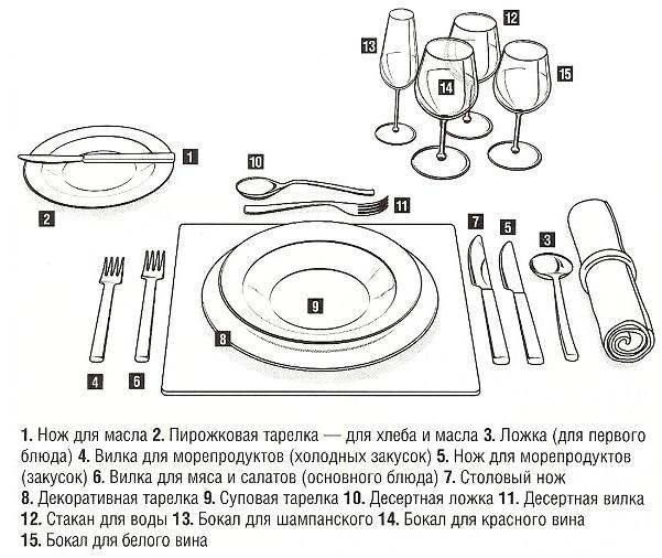 Столовые приборы кладутся по логической схеме, таким образом, чтобы человек не запутался в их применении.