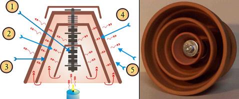 Схема работы нагревателя. Пламя нагревает стержень (1), горячие газы переходят из полости в полость (2), каждый слой керамики излучает инфракрасные лучи, нагревая следующий слой (3), внешний горшок (4), в конечном счёте, нагревает воздух комнаты (5) (иллюстрация и фото с сайта heatstick.com).